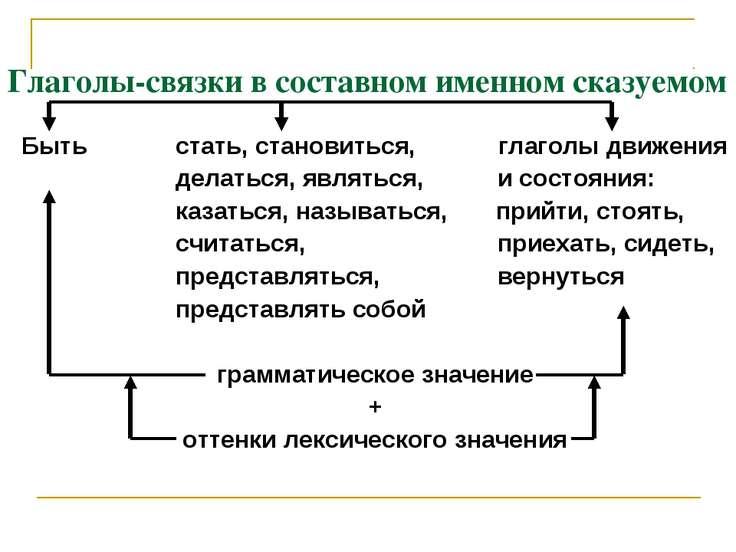 Глаголы-связки в составном именном сказуемом Быть стать, становиться, глаголы...