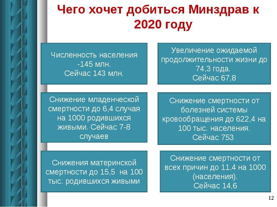 Чего хочет добиться Минздрав к 2020 году * Численность населения -145 млн. Се...