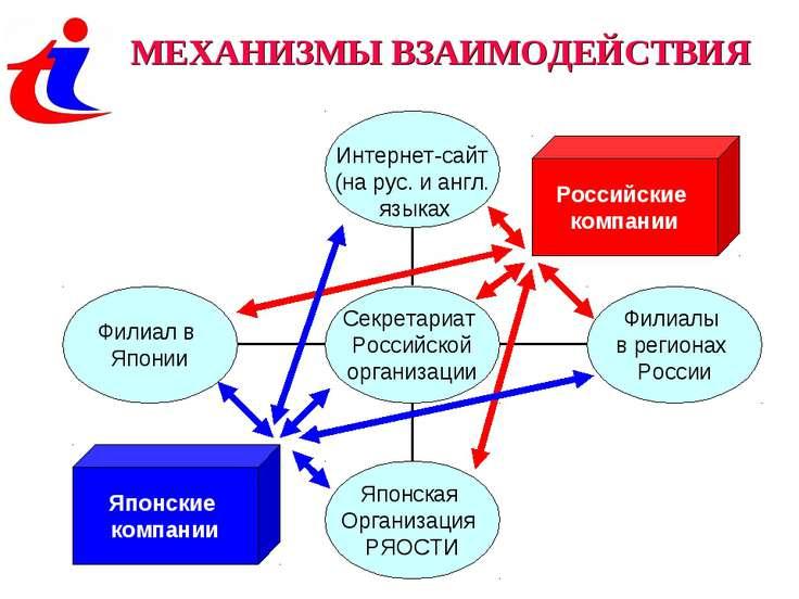 МЕХАНИЗМЫ ВЗАИМОДЕЙСТВИЯ Российские компании Японские компании