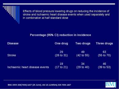 Effects of blood pressure lowering drugs on reducing the incidence of stroke ...