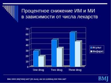 Процентное снижение ИМ и МИ в зависимости от числа лекарств BMJ 2003;326(740...