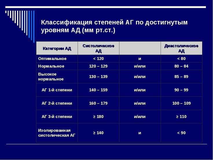 Классификация степеней АГ по достигнутым уровням АД (мм рт.ст.)