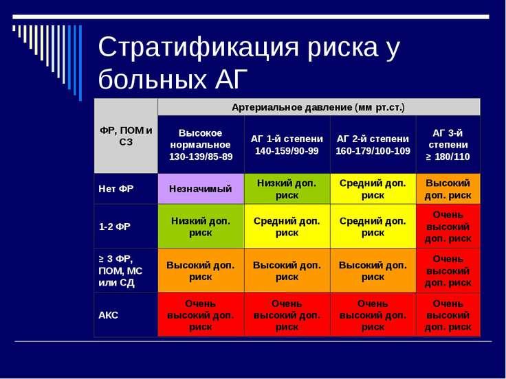 Стратификация риска у больных АГ