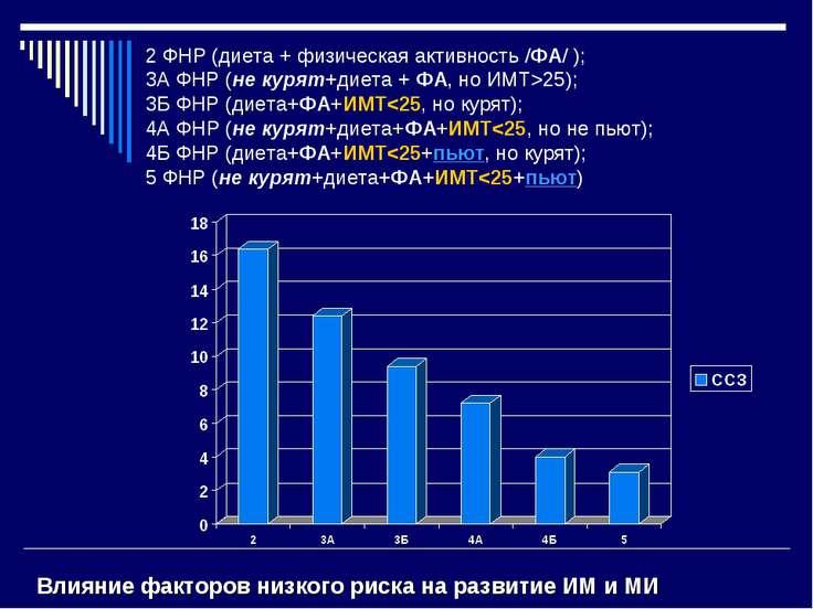 2 ФНР (диета + физическая активность /ФА/ ); 3А ФНР (не курят+диета + ФА, но ...