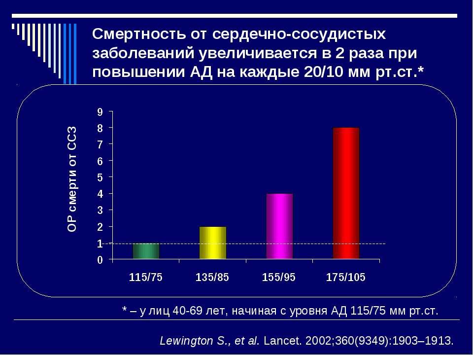 * – у лиц 40-69 лет, начиная с уровня АД 115/75 мм рт.ст. ОР смерти от ССЗ Le...