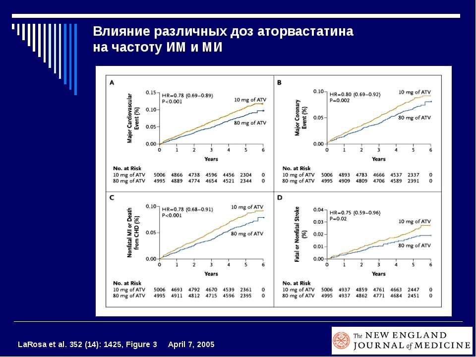 Влияние различных доз аторвастатина на частоту ИМ и МИ LaRosa et al. 352 (14)...