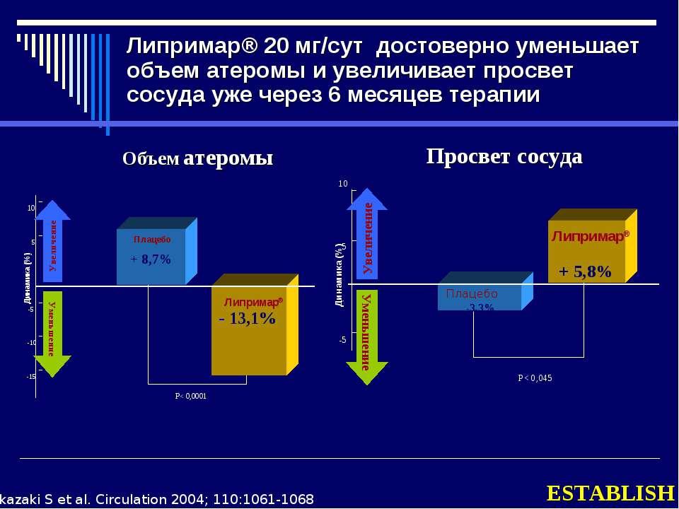 Липримар® 20 мг/сут достоверно уменьшает объем атеромы и увеличивает просвет ...