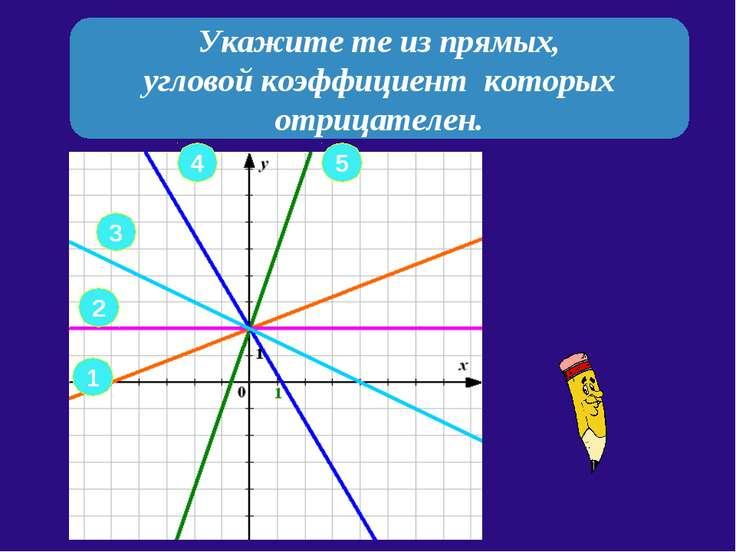 Укажите те из прямых, угловой коэффициент которых отрицателен. 2 1 3 4 5