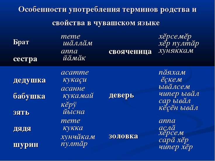 Особенности употребления терминов родства и свойства в чувашском языке Брат т...