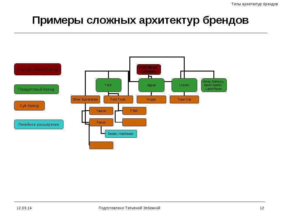 * Подготовлено Татьяной Зябкиной * Примеры сложных архитектур брендов Суб-бре...