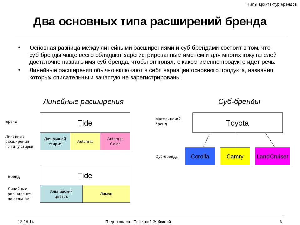 * Подготовлено Татьяной Зябкиной * Два основных типа расширений бренда Основн...