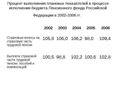 Процент выполнения плановых показателей в процессе исполнения бюджета Пенсион...