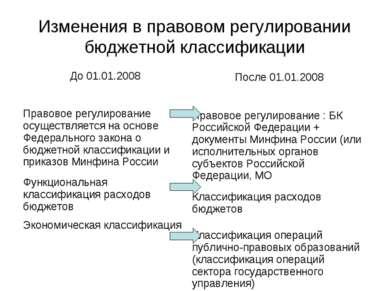Изменения в правовом регулировании бюджетной классификации До 01.01.2008 Прав...