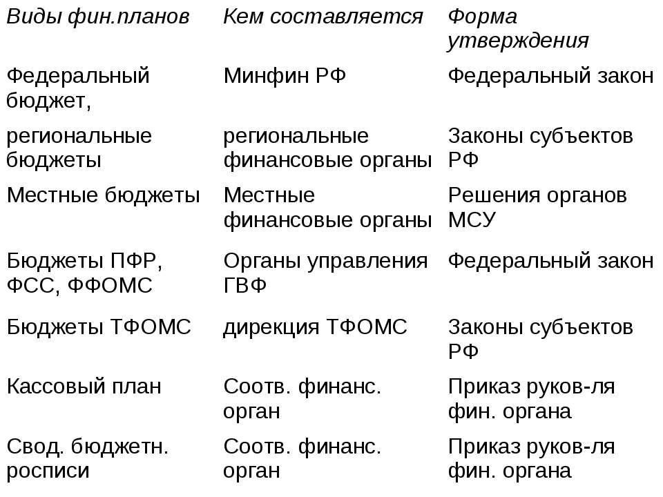 Виды фин.планов Кем составляется Форма утверждения Федеральный бюджет, Минфин...