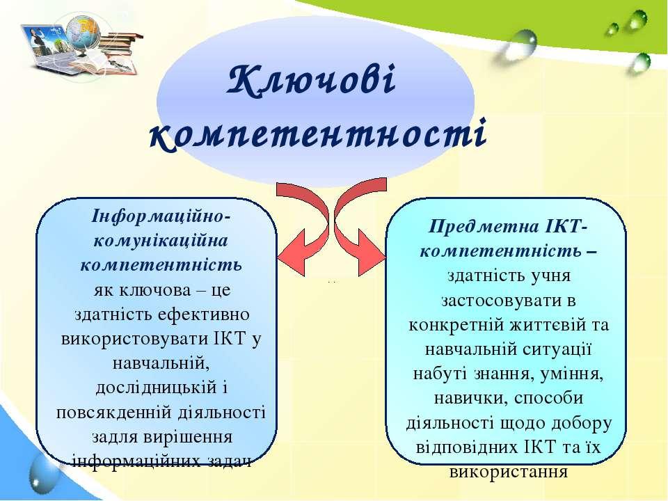 Ключові компетентності Інформаційно-комунікаційна компетентність як ключова –...