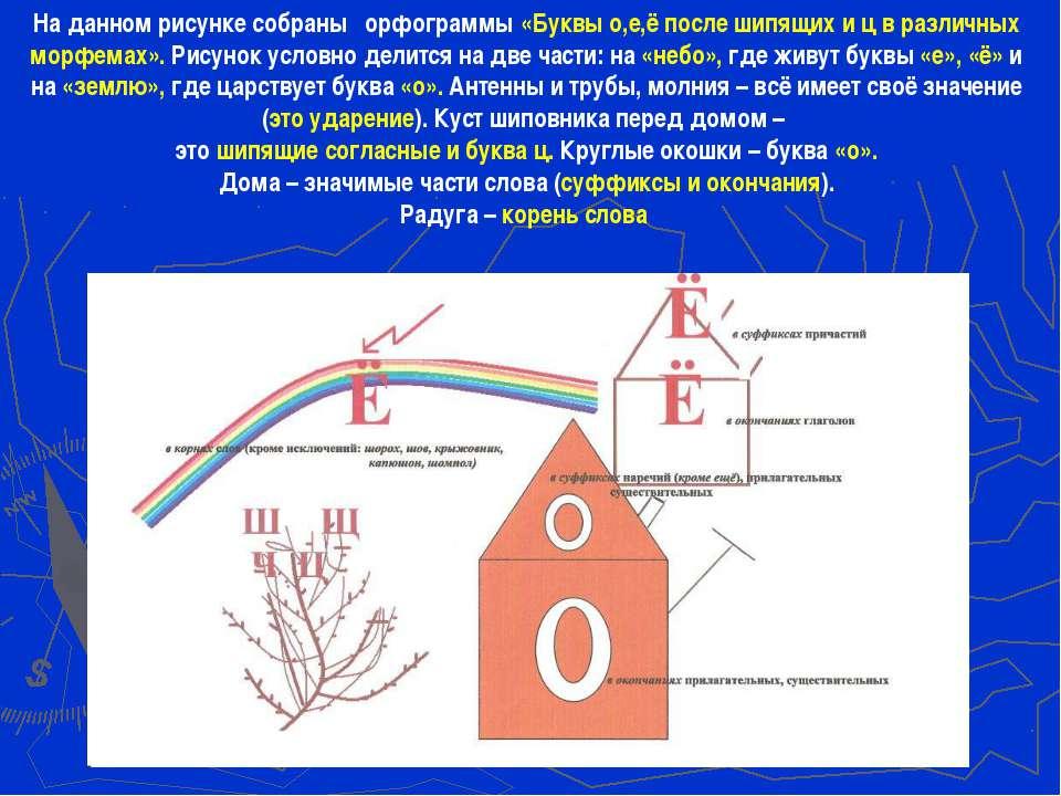 На данном рисунке собраны орфограммы «Буквы о,е,ё после шипящих и ц в различн...