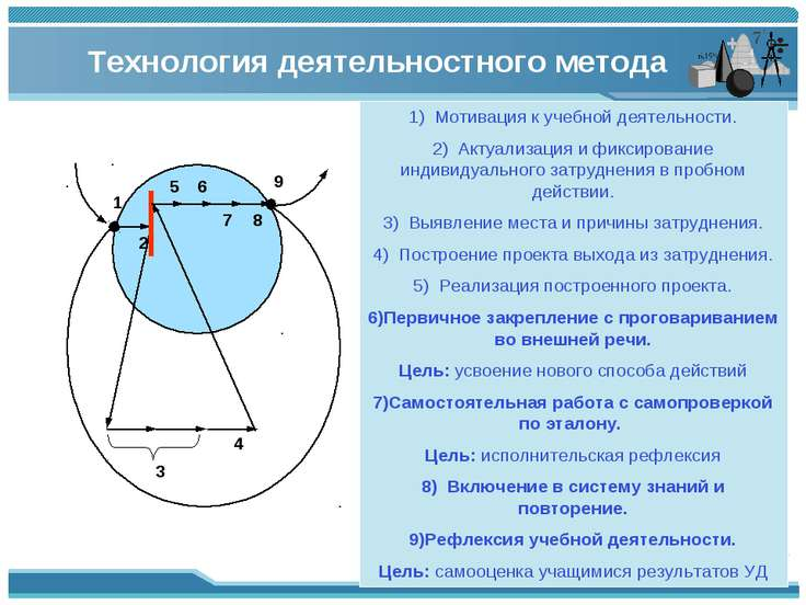 1) Мотивация к учебной деятельности. 2) Актуализация и фиксирование индивидуа...