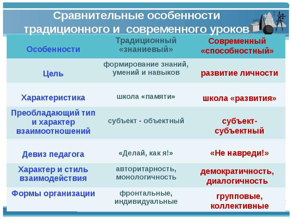 Сравнительные особенности традиционного и современного уроков развитие личнос...