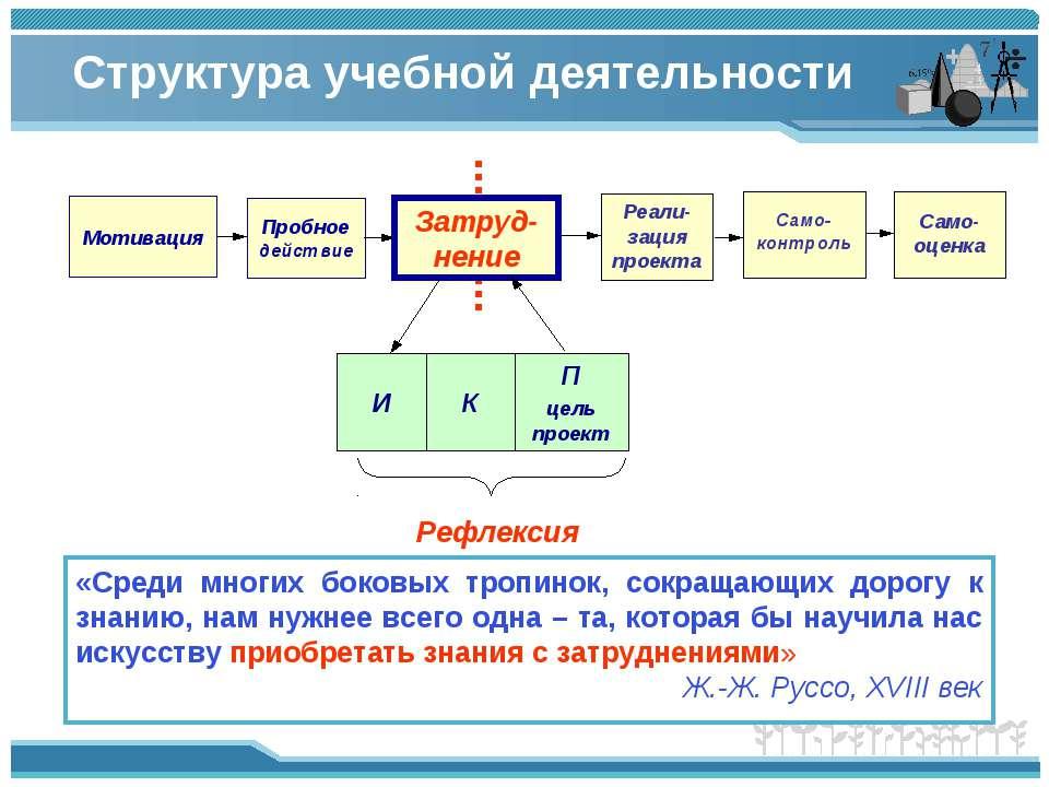 Структура учебной деятельности Само-контроль Само-оценка К И П цель проект Ре...
