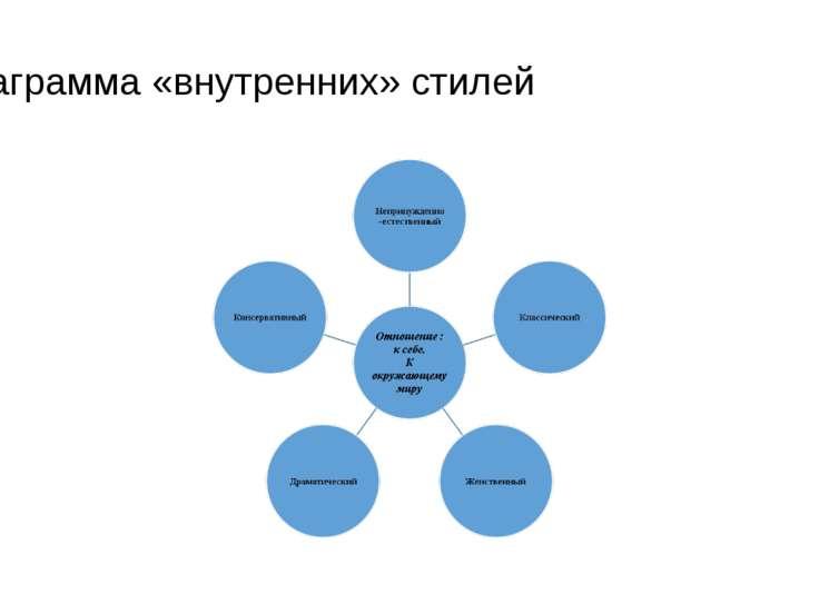 Диаграмма «внутренних» стилей