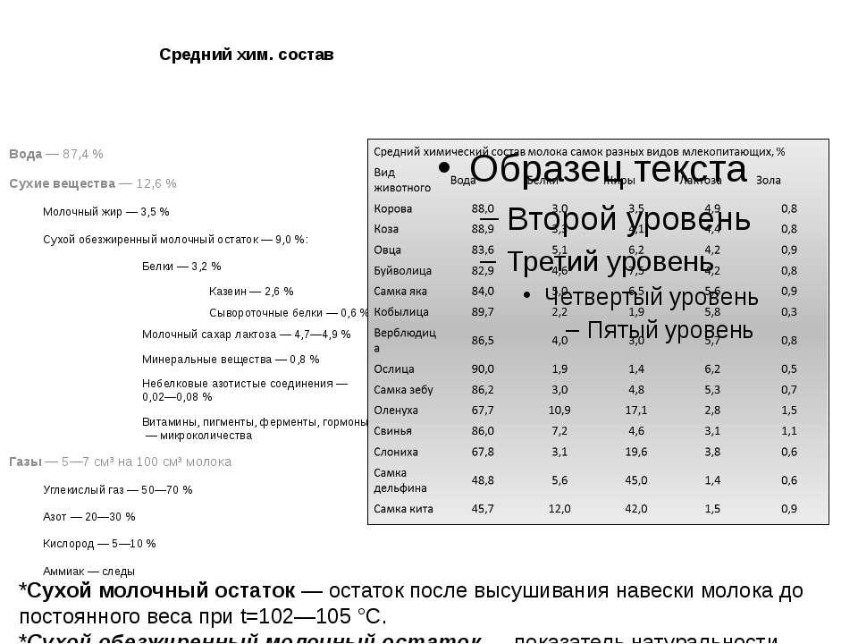 Средний хим. состав Вода— 87,4% Сухиевещества— 12,6% Молочныйжир— 3,5...