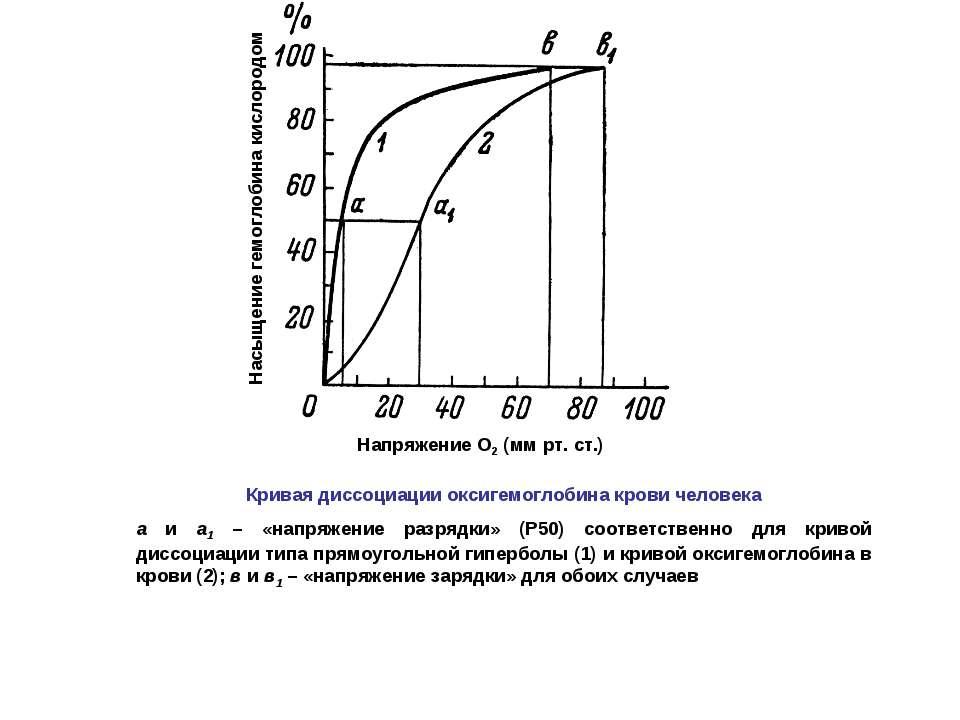 Кривая диссоциации оксигемоглобина крови человека а и а1 – «напряжение разряд...