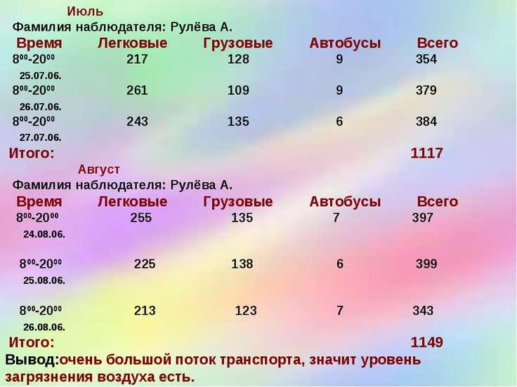 Июль Фамилия наблюдателя: Рулёва А. Время Легковые Грузовые Автобусы Всего 80...