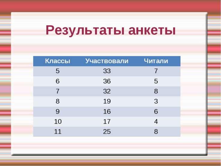 Результаты анкеты Классы Участвовали Читали 5 33 7 6 36 5 7 32 8 8 19 3 9 16 ...