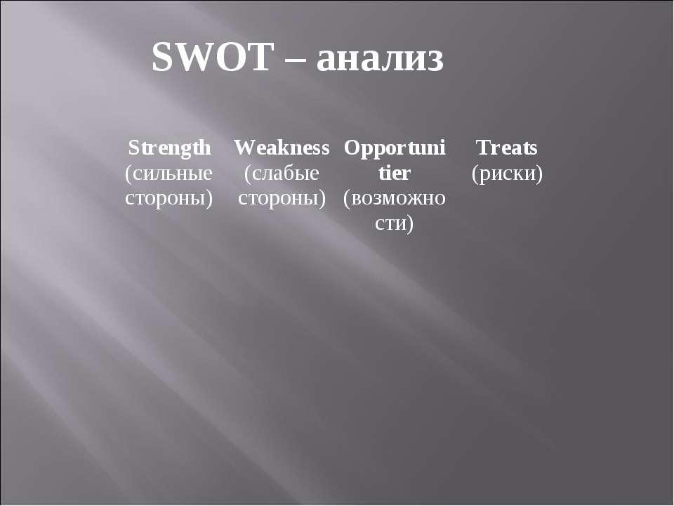 SWOT – анализ Strength (сильные стороны) Weakness (слабые стороны) Opportunit...