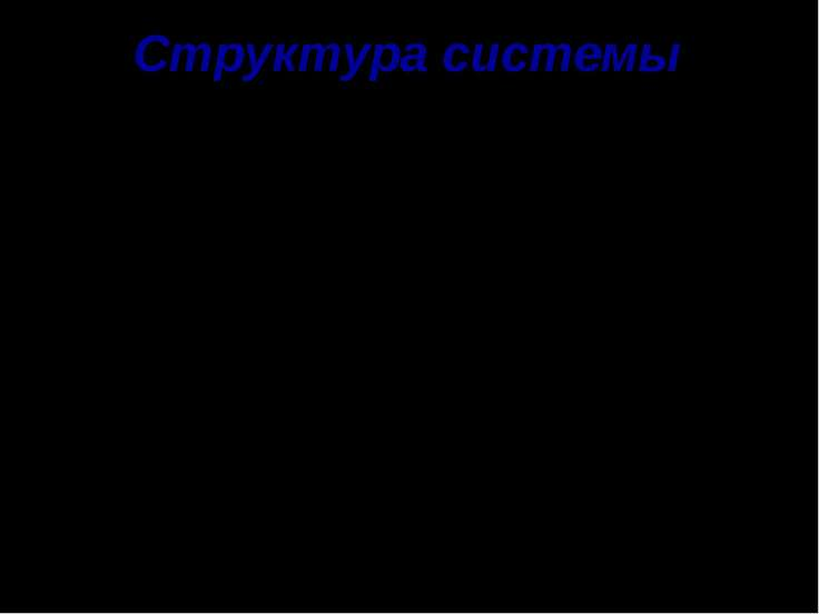 Структура системы Составные части, порядок и способ объединения частей в един...
