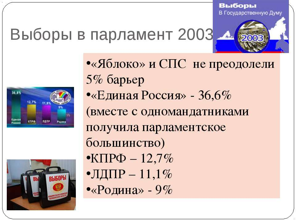 Выборы в парламент 2003 «Яблоко» и СПС не преодолели 5% барьер «Единая Россия...
