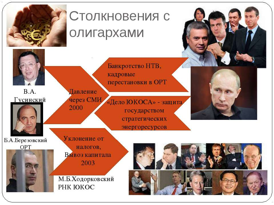 Столкновения с олигархами В.А. Гусинский НТВ Б.А.Березовский ОРТ Давление чер...