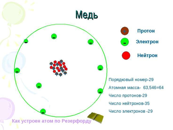 Медь - + Протон - Электрон - Нейтрон - - - - - - Порядковый номер-29 Атомная ...