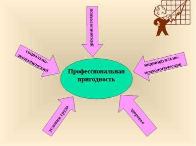 социально- экономический психологический условия труда индивидуально- психоло...