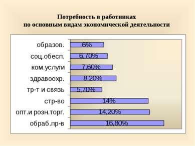 Потребность в работниках по основным видам экономической деятельности