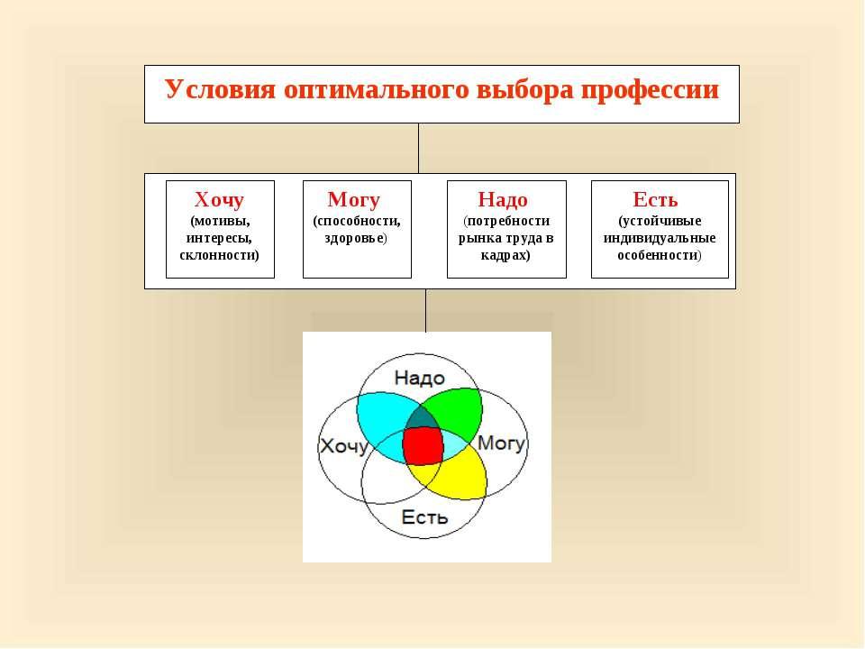 Условия оптимального выбора профессии            Хочу (мотивы, инт...