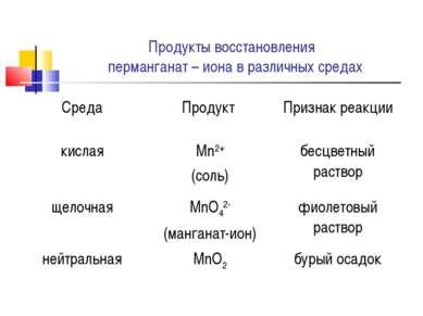 Продукты восстановления перманганат – иона в различных средах Среда Продукт П...