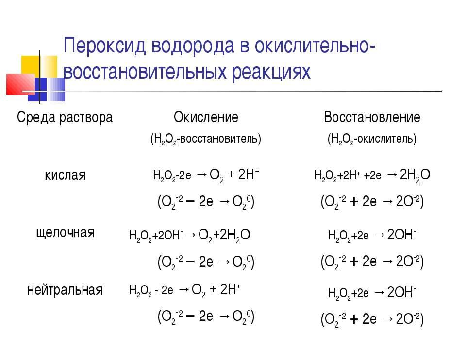 Пероксид водорода в окислительно-восстановительных реакциях Среда раствора Ок...