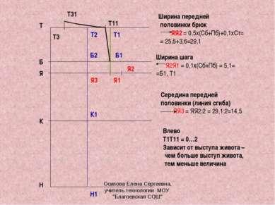 Т Н Я Б К Ширина передней половинки брюк ЯЯ2 = 0,5х(Сб+Пб)+0,1хСт= = 25,5+3,6...
