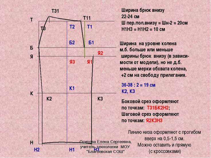 Т Н Я Б К Ширина брюк внизу 22-24 см Ш пер.пол.внизу = Шн-2 = 20см Н1Н3 = Н1Н...