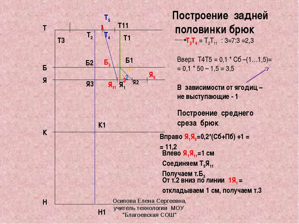 Т Н Я Б К Построение задней половинки брюк Т2Т4 = Т2Т11 : 3=7:3 =2,3 Я2 Я1 Б1...