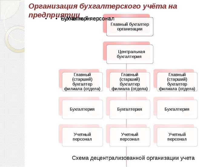 Организация бухгалтерского учёта на предприятии Схема децентрализованной орга...
