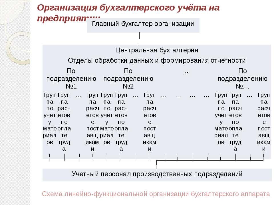 Организация бухгалтерского учёта на предприятии Схема линейно-функциональной ...
