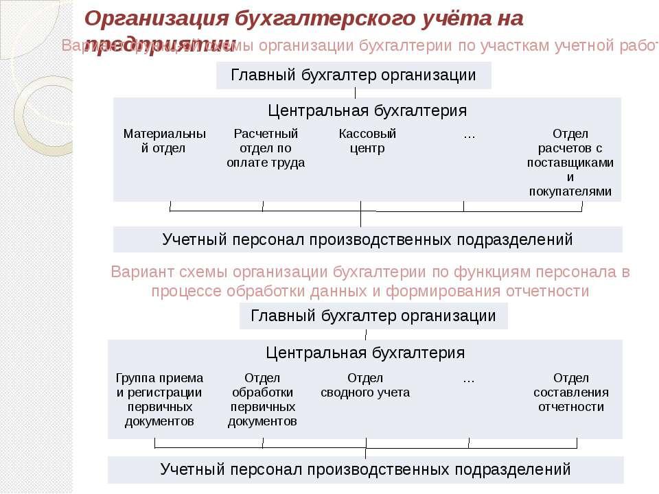 Организация бухгалтерского учёта на предприятии Вариант функц-ой схемы органи...