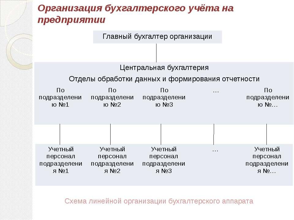 Организация бухгалтерского учёта на предприятии Схема линейной организации бу...
