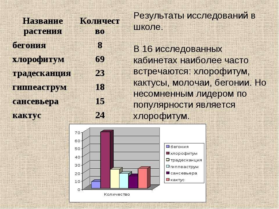 Результаты исследований в школе. В 16 исследованных кабинетах наиболее часто ...