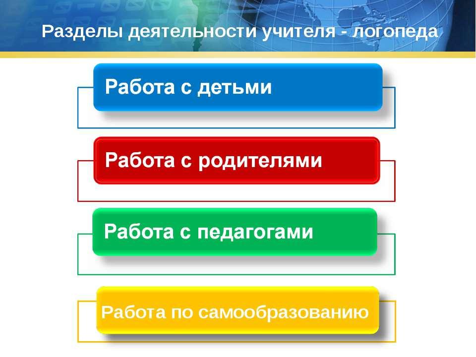Разделы деятельности учителя - логопеда Работа по самообразованию