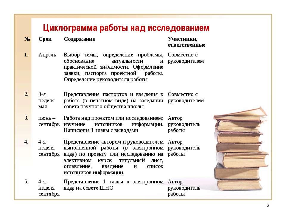 Циклограмма работы над исследованием * № Срок Содержание Участники, ответстве...