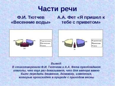 Части речи Вывод: В стихотворениях Ф.И. Тютчева и А.А. Фета преобладают глаго...
