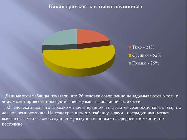 Данные этой таблицы показали, что 26 человек совершенно не задумываются о том...